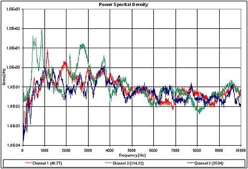 Иллюстрация 3.  График вибрации:  50 Grms, от 2 Гц до 10 кГц