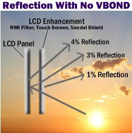 Отражение без технологии VBOND